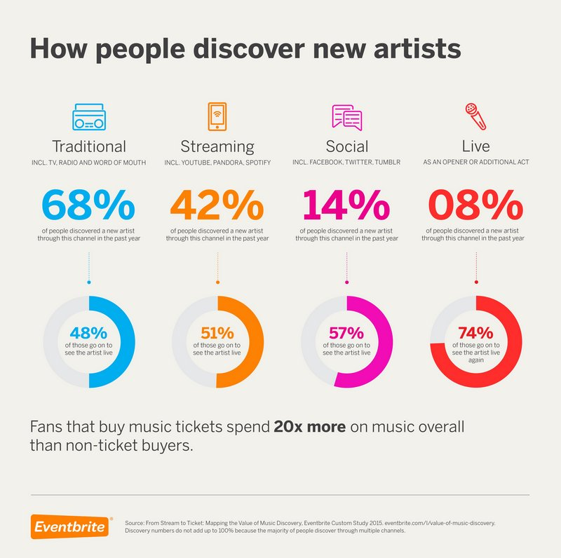 how people discover musicre