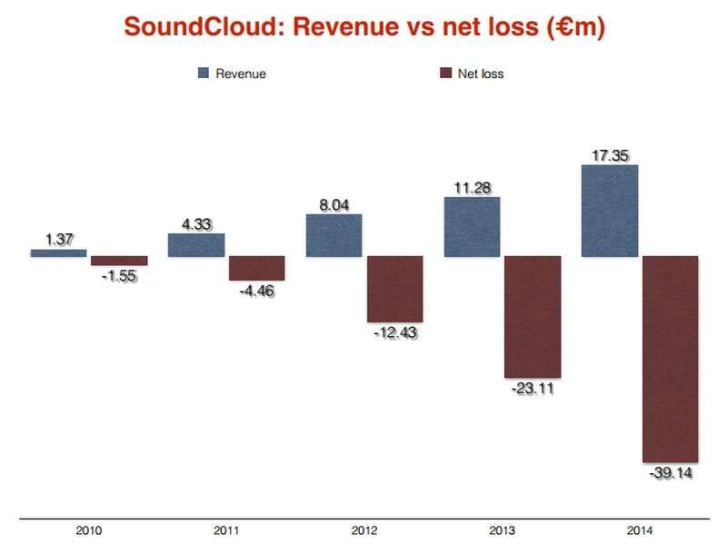 Soundcloud financial report