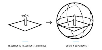 ossic x diagramre