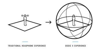 ossic x diagramre
