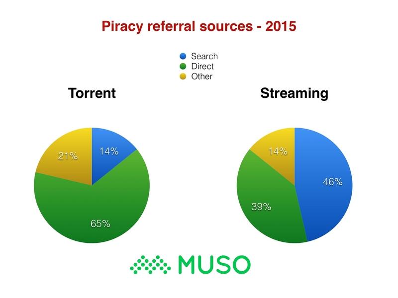 Google Music Piracy role