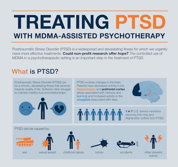 Mdma ptsd study results